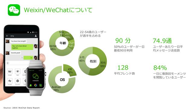 Weixin/WeCahtのデモグラフィックデータ
