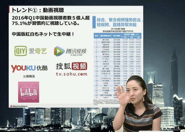 中国動画視聴習慣のトレンド
