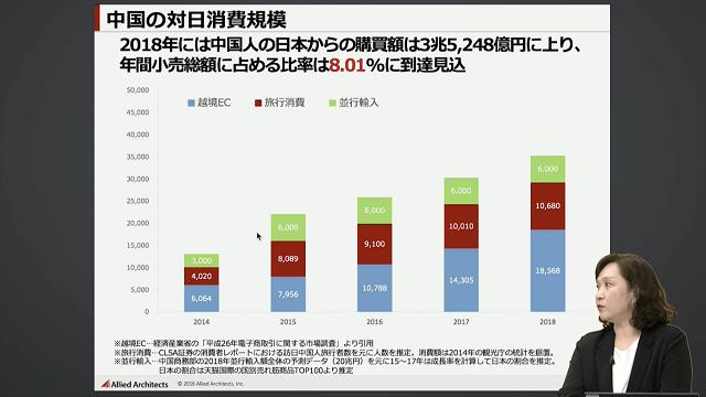 中国の対日消費額