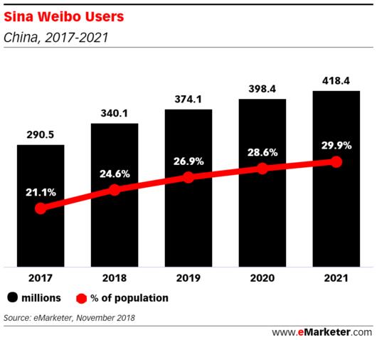 微博利用者数の推移(eMarketer調べ)