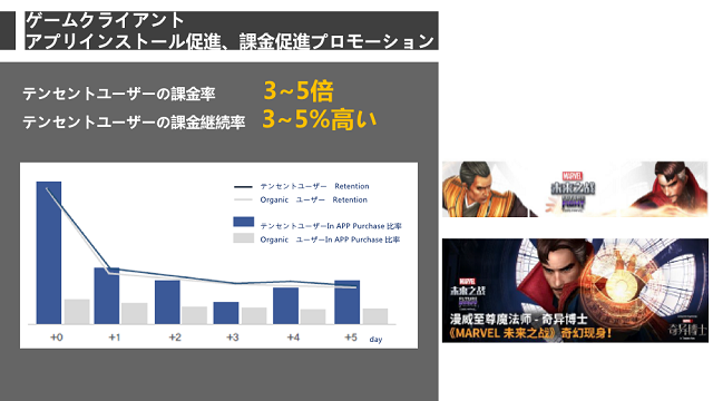 Tencent Tui」の成功事例:ゲーム会社