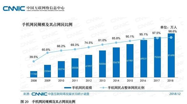 モバイルインターネットユーザー数の推移(CNNIC)