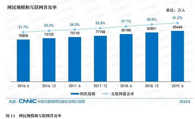 中国のネット利用者は8億5400万人