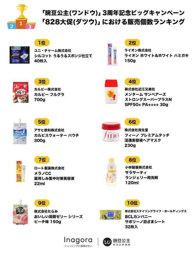 「豌豆公主 ワンドウ 」3周年記念ビッグキャンペーンで 最も売れた商品ランキング