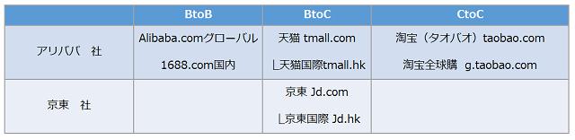 主要2社が提供するプラットフォーム