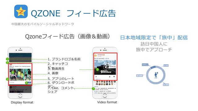 QZONEのフィード広告の概要