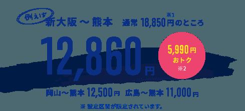 例えば 新大阪 ~熊本 通常18,850円のところ 12,860円 5,990円おトク※2 岡山~熊本12,500円 広島 ~熊本 11,000円 ※設定区間が限定されています。