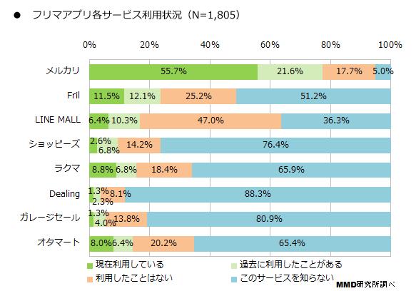フリマアプリ各サービスの利用状況