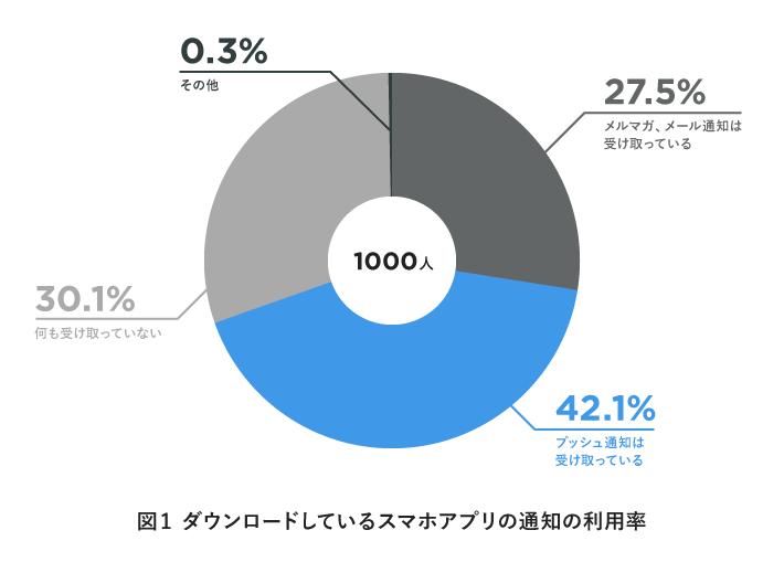 スマホアプリ通知の利用率