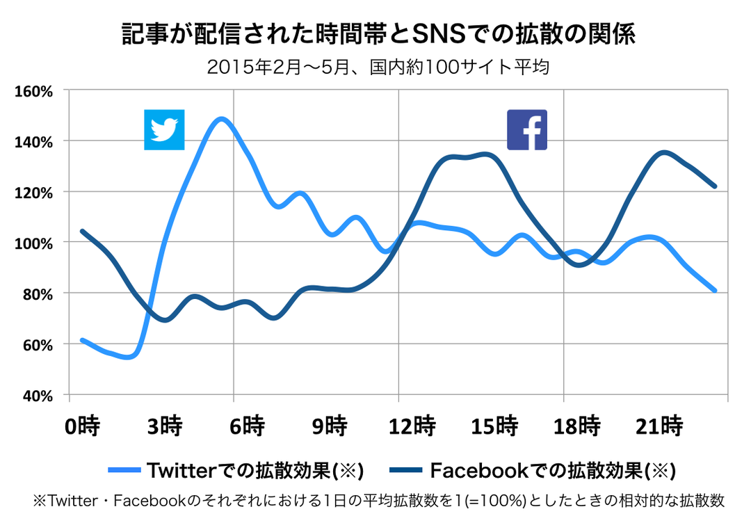 記事配信時間帯とSNS拡散の関係