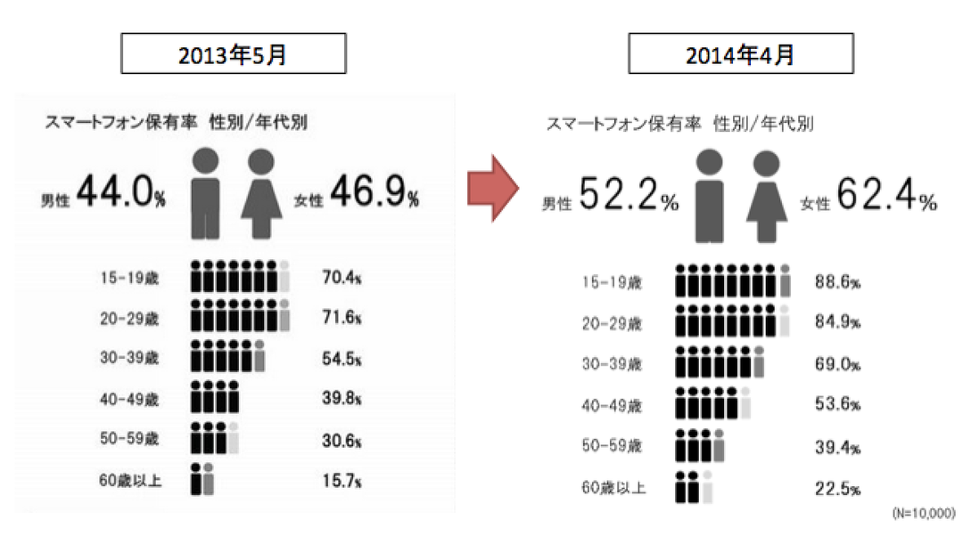 smartphone_gender_percent