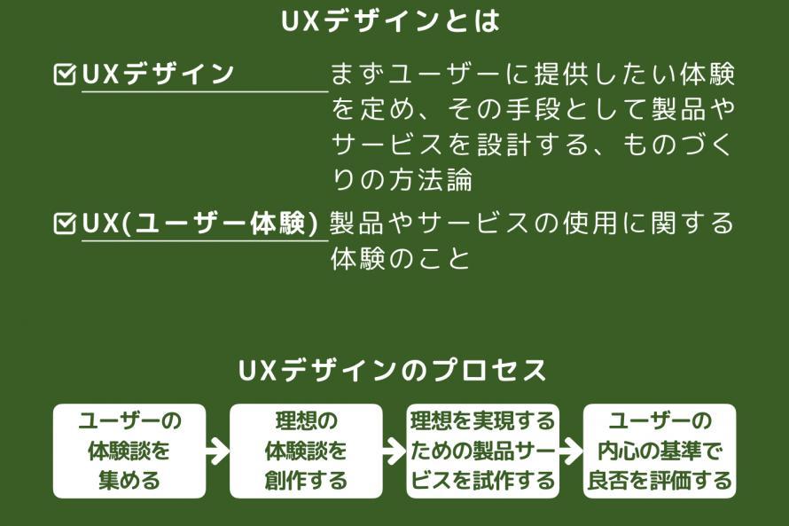 UXデザインの解説図