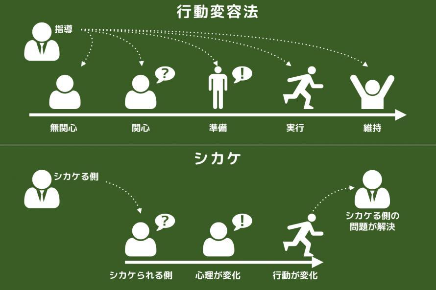 シカケの概念図