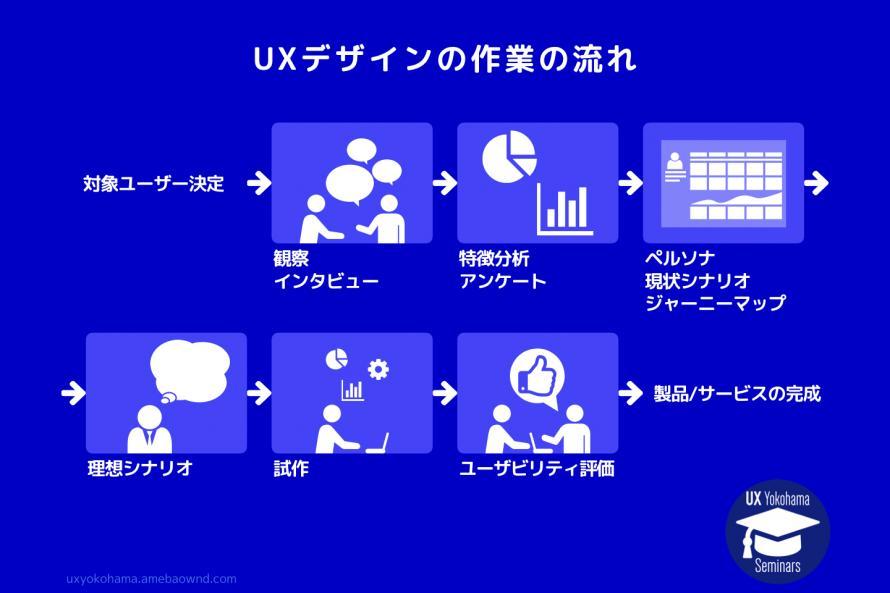 UXデザインの作業の流れ