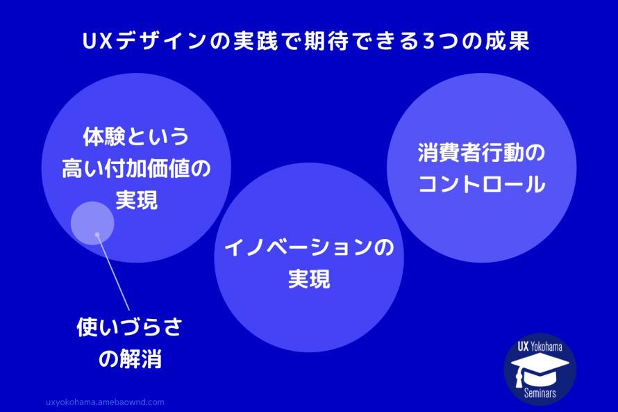 UXデザインの実践で期待できる3つの成果