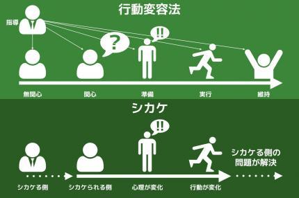 図 - シカケの概略