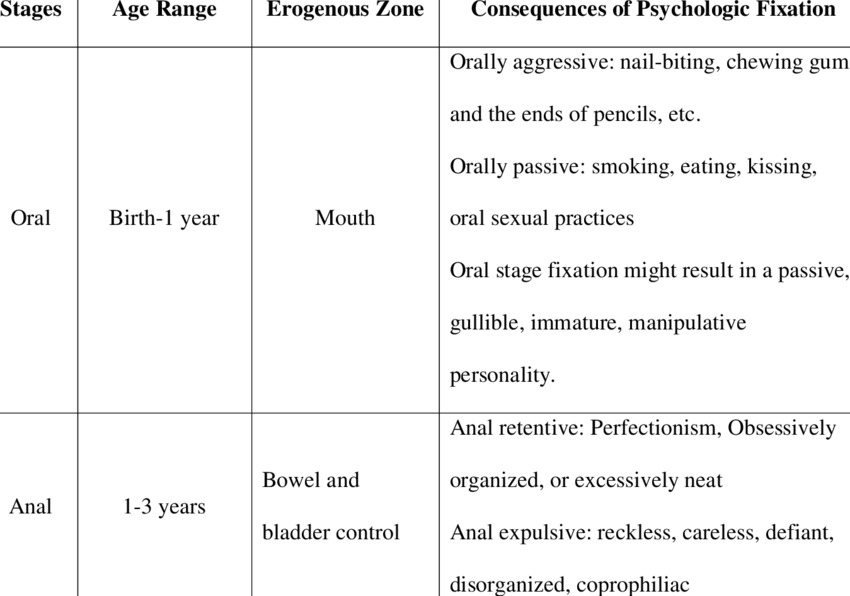 Freuds stages of psychosexual development 1