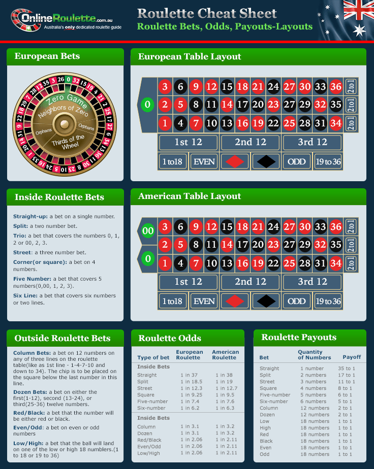 Odds on roulette betting table diagram bots binary options trading reviews