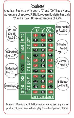 Betting odds roulette table rules wertheim bettingen hafen hotel