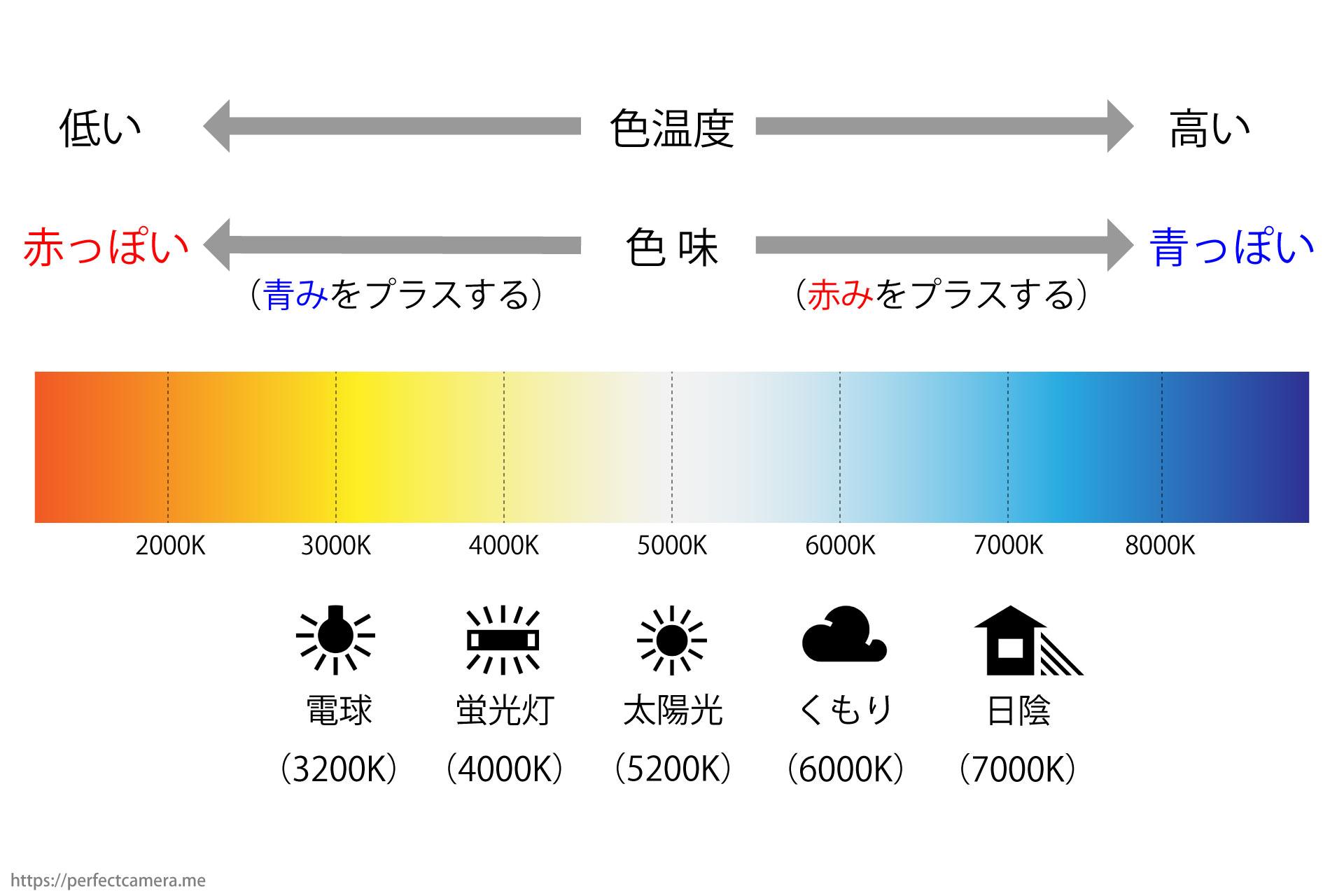 色温度と色味の変化を表した図