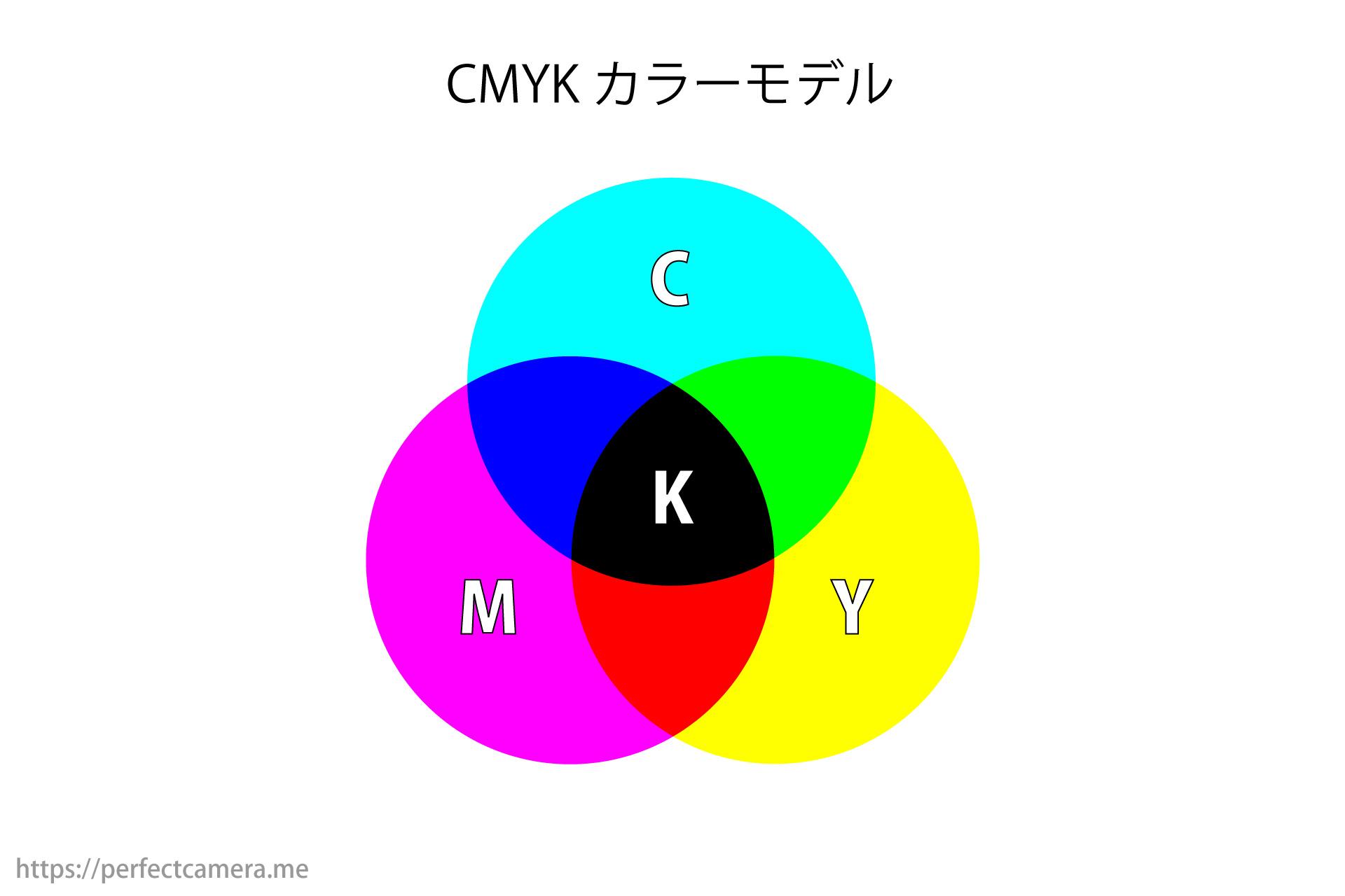 CMYKカラーモデル