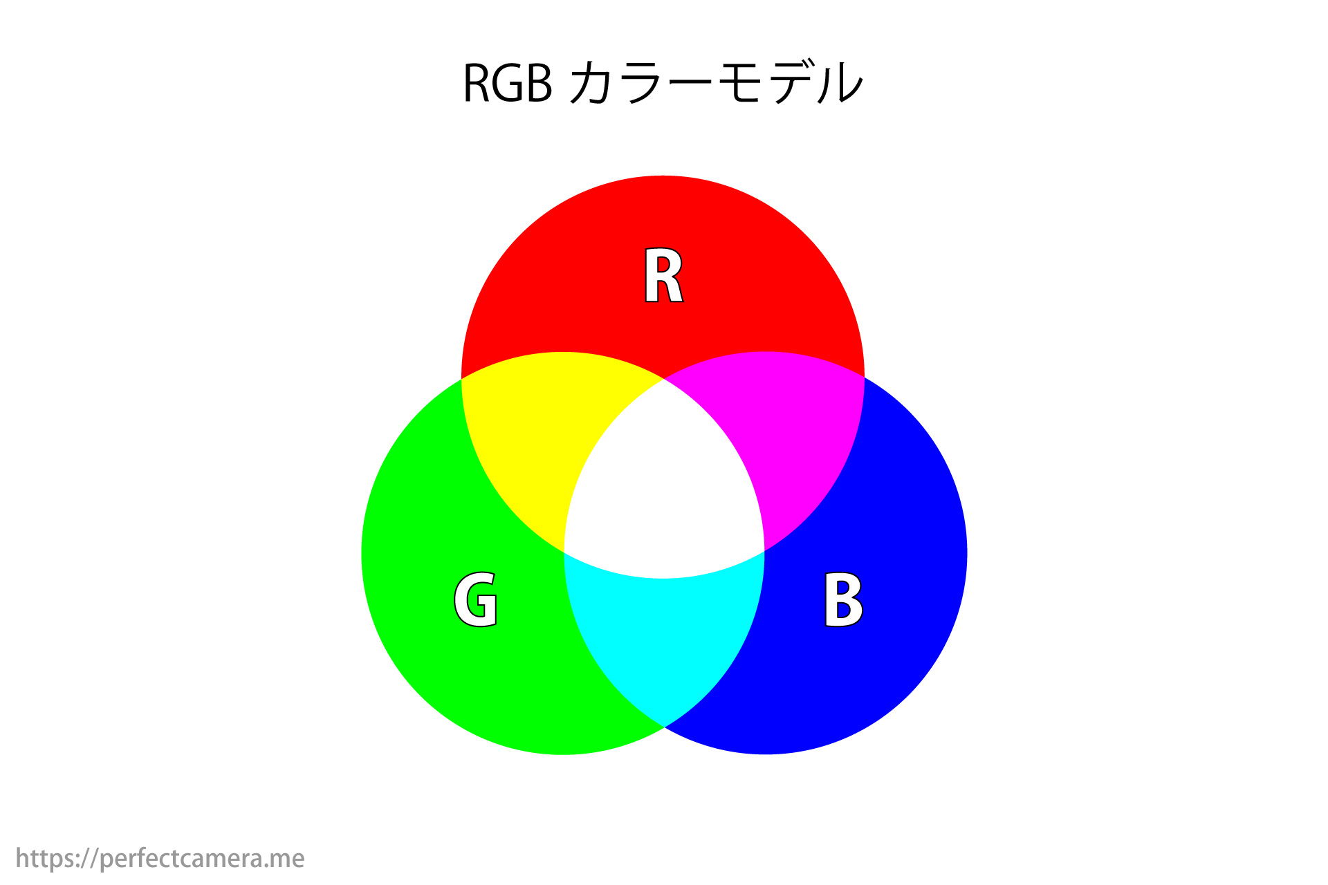 RGBカラーモデル
