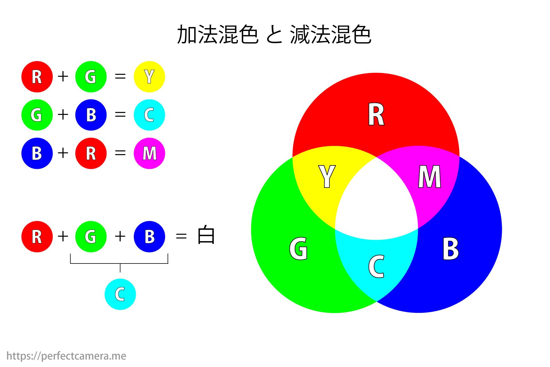 加法混色と減法混色の関係