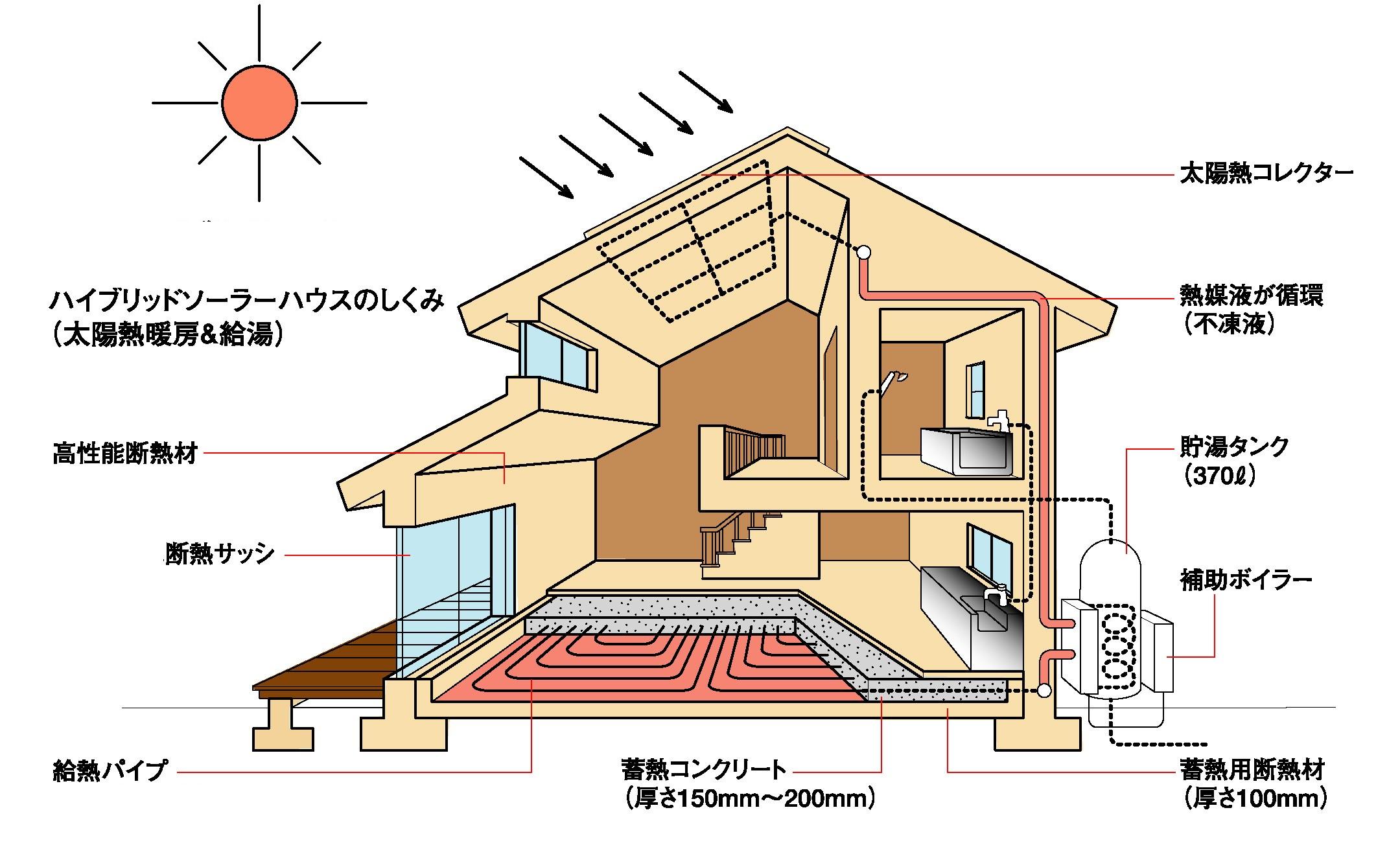 ソーラーハウス画像