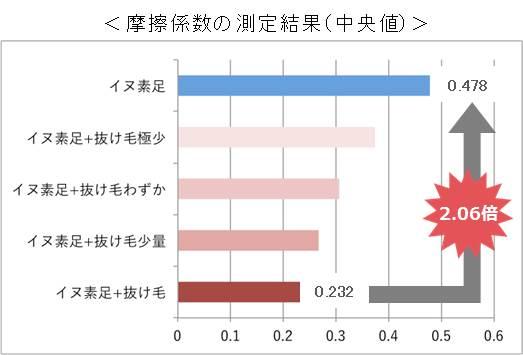 測定結果のグラフ