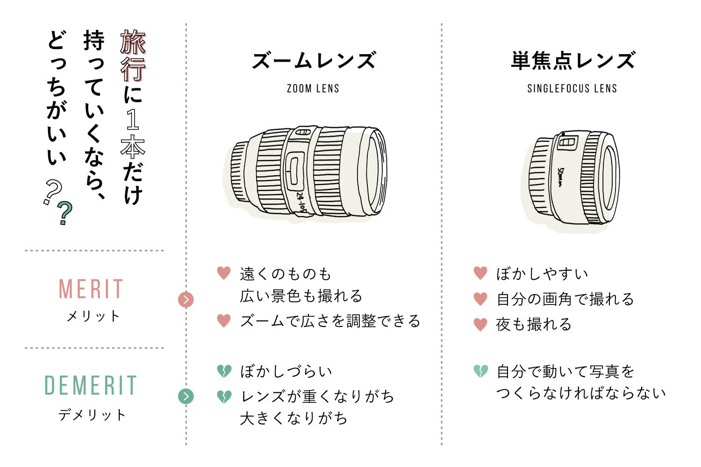 旅行にレンズを1本持っていくならなに選ぶズームレンズと単焦点レンズ