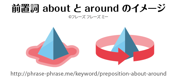 preposition-about