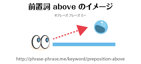 preposition-above
