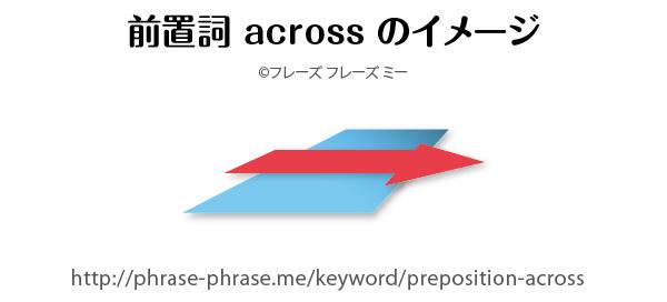 preposition-across