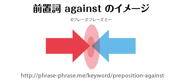 preposition-against