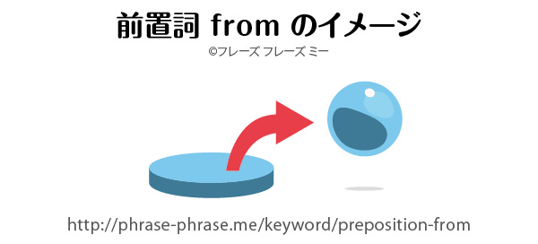 preposition-from
