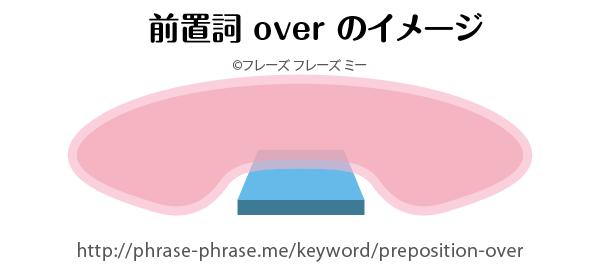 preposition-over