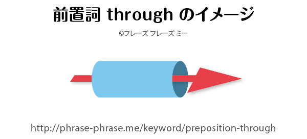 preposition-through