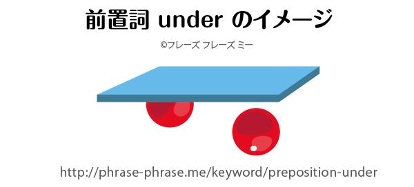 preposition-under