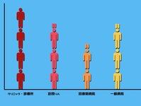 多くの患者さんを担当できる職場はどこだろう?