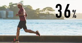 週1度以上運動する人 36%が外出自粛前よりも活発に