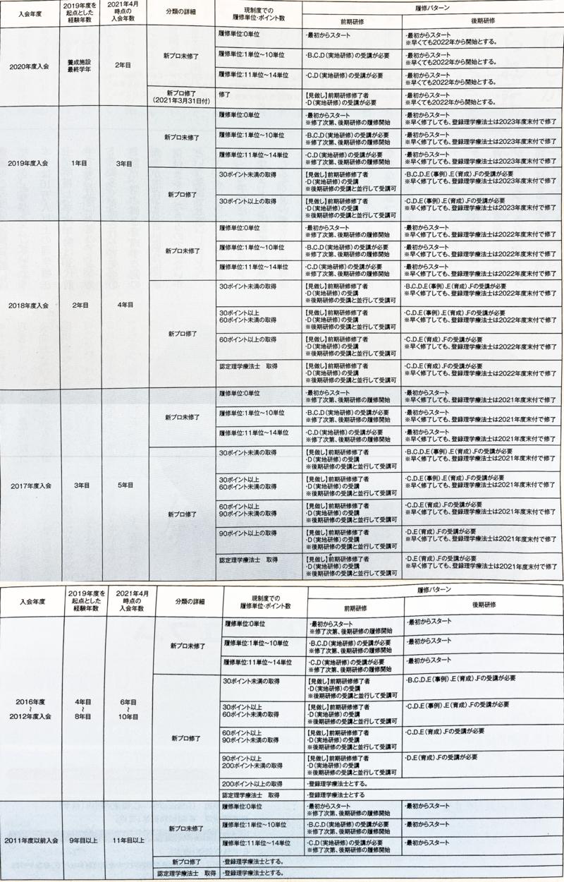 理学 協会 日本 療法 マイ ページ 士 日本理学療法士協会マイページURL変更について