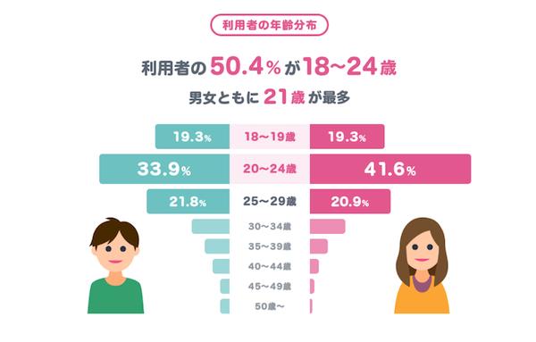 タップル年齢分布