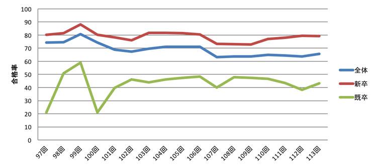 歯科医師国家試験 合格率の経年比較(引用:第113回(2020年) 歯科医師国家試験詳細 | 新卒では東京医科歯科大、岩手医科大、東京歯科大、朝日大が合格率95%越え!)