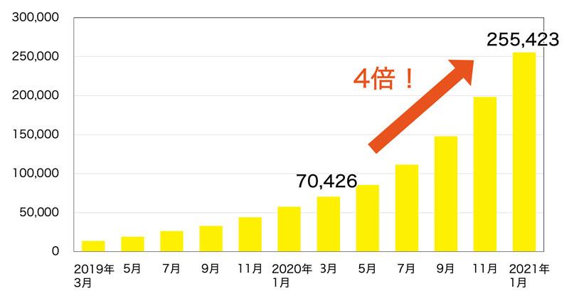 診察券アプリが25万ダウンロードを突破