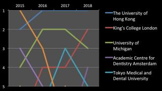 世界歯科大学ランキング 東京医科歯科大学が第5位