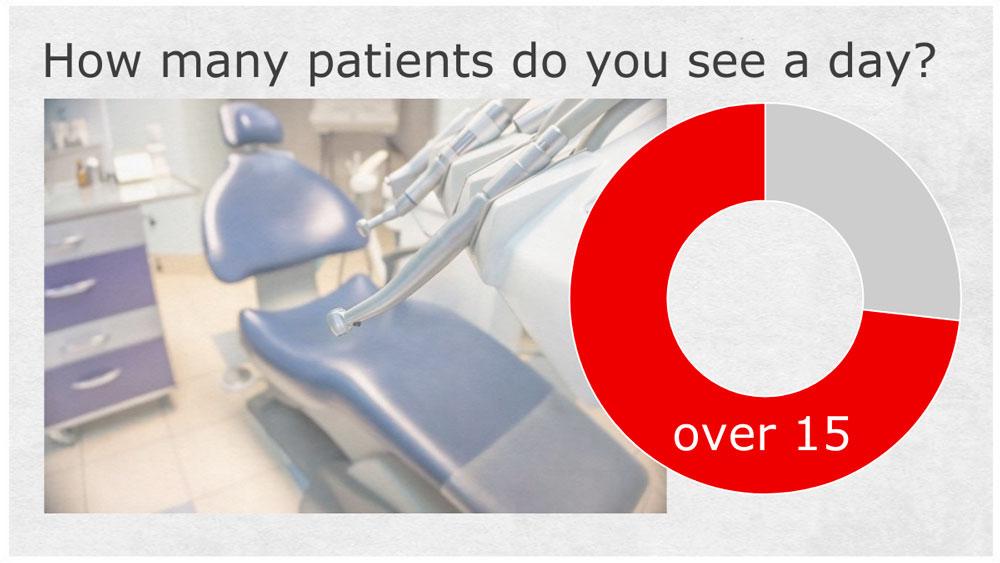 1日の診療人数-現役歯科医の回答で最も多かったのは?の画像です