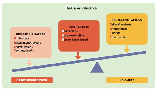 CAMBRA:う蝕リスクを簡易的に評価するの画像です