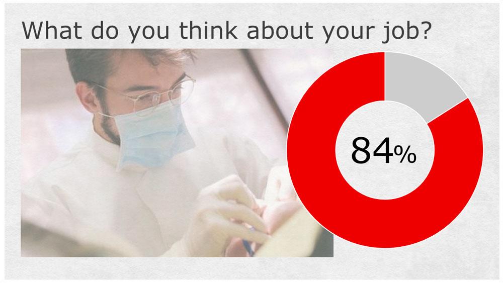 歯科医師になって良かったと思いますか?-現役歯科医の8割が好意的回答をの画像です
