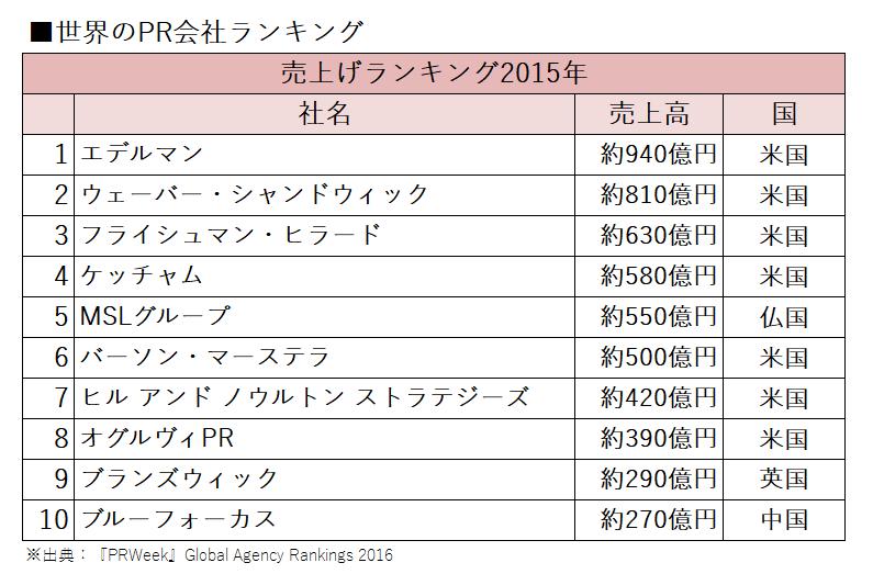 日本のPR会社ランキング