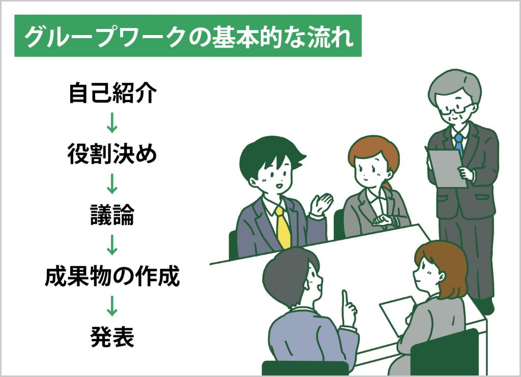 グループワークの基本的な流れ